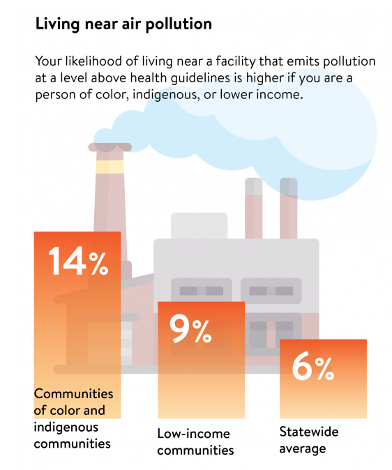 """A graphic. text states: """"Living near air pollution. Your likelihood of living near a facility that emits pollution at a level above health guidelines is higher if you are a person of color, indigenous or lower income"""" A bar plot shows that 6% is the statewide average, 9% of low-income communities, and 14% of communities of color and Indigenous communities are at levels above health guidelines."""